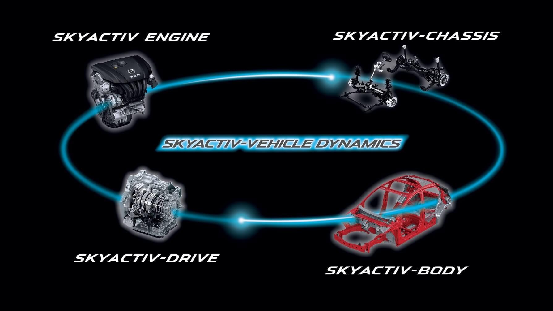 Mazda Skyactive Engine รสมาสด้า albatrossauto